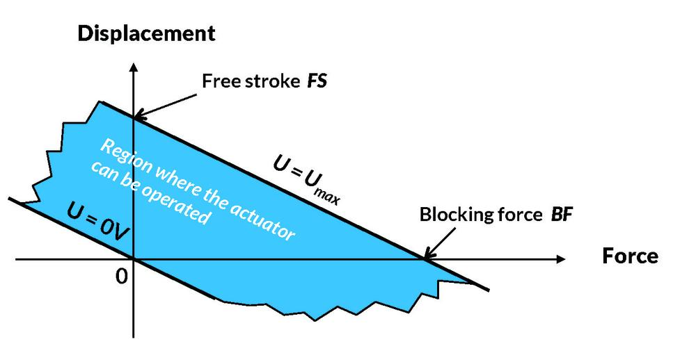 Figure showing the relationship between displacement and force for piezoelectric actuators
