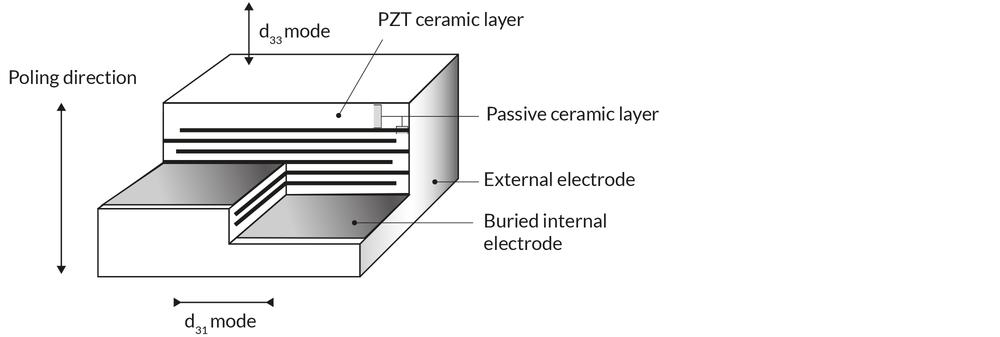 Figure showing the build-up of a multilayer piezoelectric component