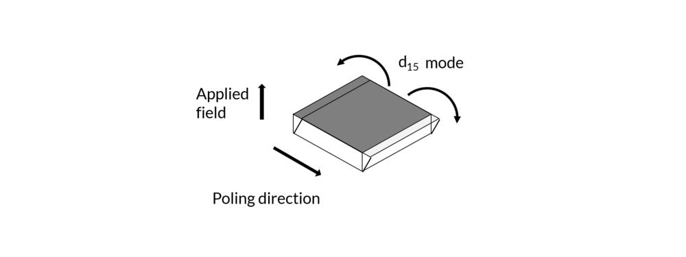 Figure showing the poling direction and the direction of the movement