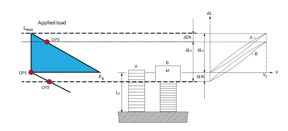 Figure showing how an actuator works under constant load