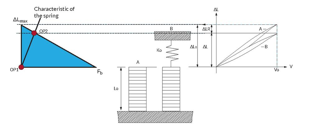 Figure showing how a multilayer piezoelectric actuator works under spring load
