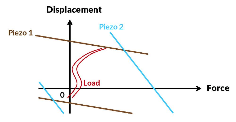 Figure showing the relationship between displacement and force for multilayer piezoelectric actuators