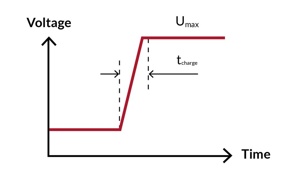Graph showing the charging time in the relationship between voltage and time