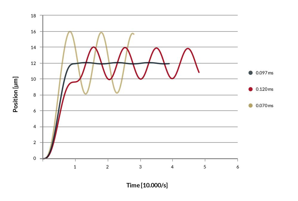 Graph showing oscillations and optimal step response