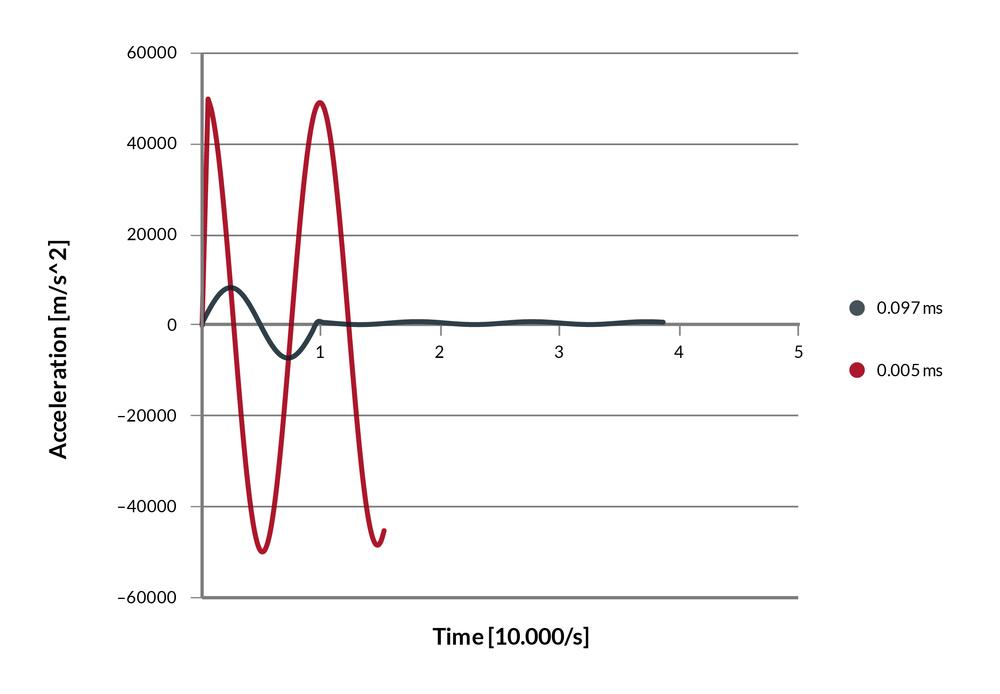 Graph showing the acceleration under fastest step response and tuned step